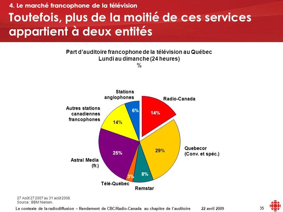 Le contexte de la radiodiffusion – Rendement de CBC/Radio-Canada au chapitre de lauditoire 22 avril 2009 35 Toutefois, plus de la moitié de ces services appartient à deux entités Part dauditoire francophone de la télévision au Québec Lundi au dimanche (24 heures) % Radio-Canada Remstar Télé-Québec Astral Media (fr.) Autres stations canadiennes francophones Stations anglophones 25% 3% 8% 29% 14% 6% 14% 27 Août 27 2007 au 31 août 2008.