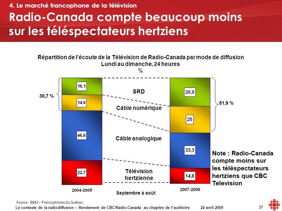 Le contexte de la radiodiffusion – Rendement de CBC/Radio-Canada au chapitre de lauditoire 22 avril 2009 37 Répartition de lécoute de la Télévision de Radio-Canada par mode de diffusion Lundi au dimanche, 24 heures % Câble analogique Télévision hertzienne Source : BBM – Francophones du Québec.
