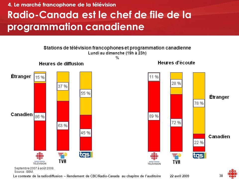 Le contexte de la radiodiffusion – Rendement de CBC/Radio-Canada au chapitre de lauditoire 22 avril 2009 38 Stations de télévision francophones et programmation canadienne Lundi au dimanche (19h à 23h) % Radio-Canada est le chef de file de la programmation canadienne Septembre 2007 à août 2008.
