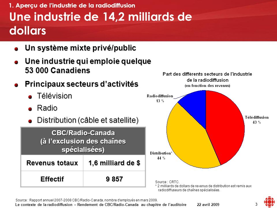 Le contexte de la radiodiffusion – Rendement de CBC/Radio-Canada au chapitre de lauditoire 22 avril 2009 3 Un système mixte privé/public Une industrie qui emploie quelque 53 000 Canadiens Principaux secteurs dactivités TélévisionRadio Distribution (câble et satellite) Une industrie de 14,2 milliards de dollars Source : CRTC.