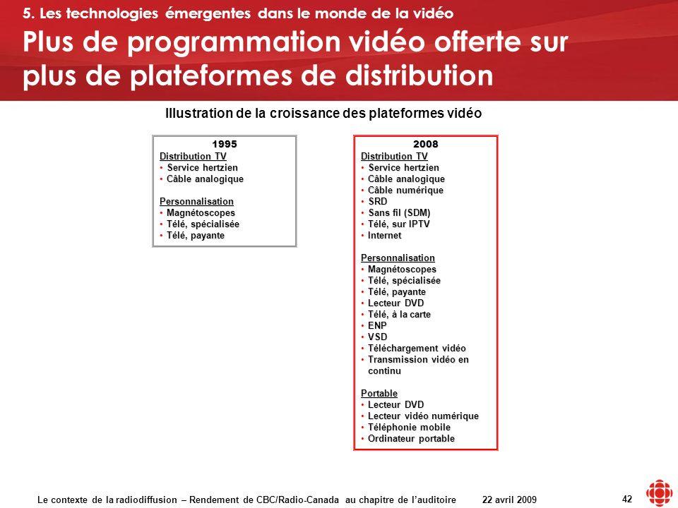 Le contexte de la radiodiffusion – Rendement de CBC/Radio-Canada au chapitre de lauditoire 22 avril 2009 42 Plus de programmation vidéo offerte sur pl