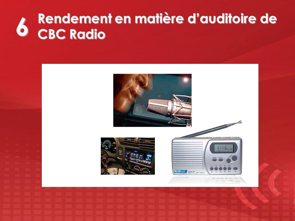 Rendement en matière dauditoire de CBC Radio 6