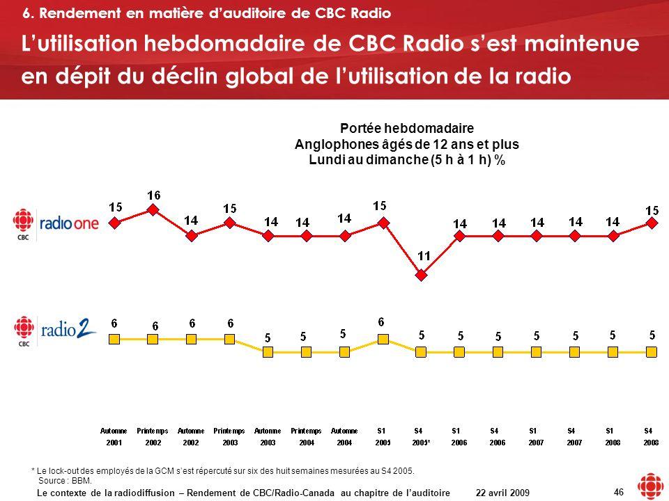 Le contexte de la radiodiffusion – Rendement de CBC/Radio-Canada au chapitre de lauditoire 22 avril 2009 46 Lutilisation hebdomadaire de CBC Radio ses