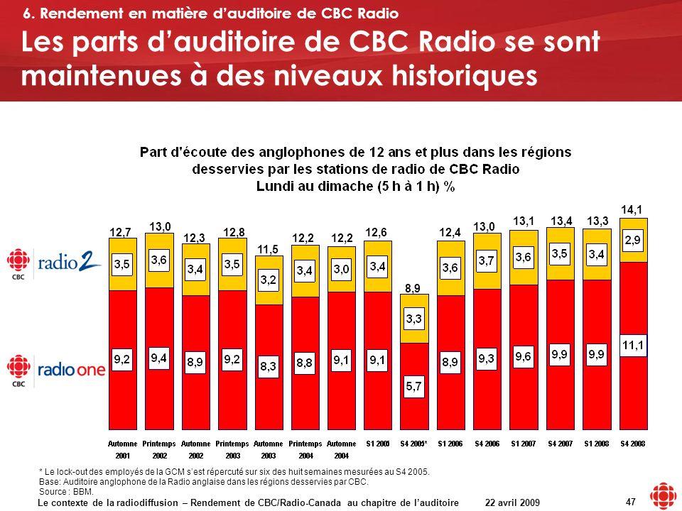 Le contexte de la radiodiffusion – Rendement de CBC/Radio-Canada au chapitre de lauditoire 22 avril 2009 47 13,0 12,712,8 12,3 11,5 12,2 12,6 8,9 12,4