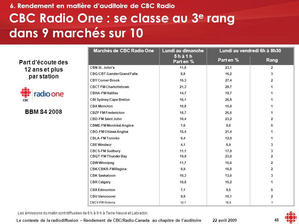 Le contexte de la radiodiffusion – Rendement de CBC/Radio-Canada au chapitre de lauditoire 22 avril 2009 48 Marchés de CBC Radio OneLundi au dimanche 5 h à 1 h Part en % Lundi au vendredi 6h à 8h30 Part en %Rang CBN St.