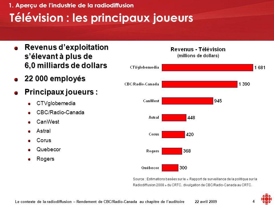 Le contexte de la radiodiffusion – Rendement de CBC/Radio-Canada au chapitre de lauditoire 22 avril 2009 4 Télévision : les principaux joueurs 1.