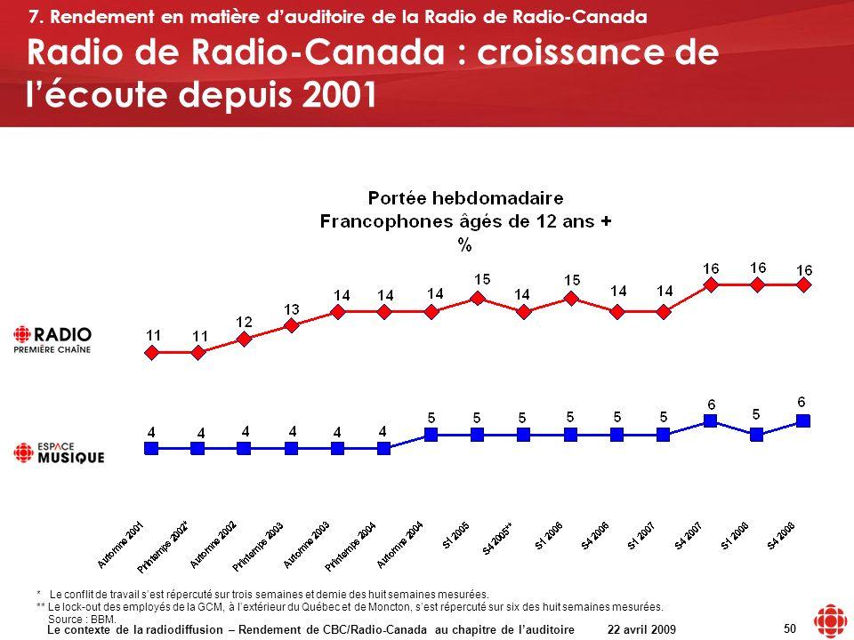 Le contexte de la radiodiffusion – Rendement de CBC/Radio-Canada au chapitre de lauditoire 22 avril 2009 50 Radio de Radio-Canada : croissance de lécoute depuis 2001 7.