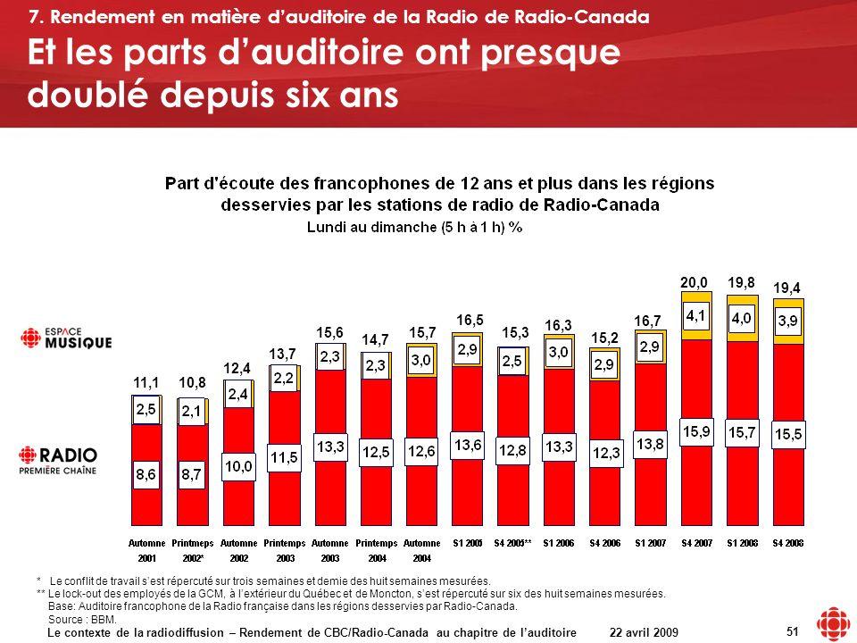 Le contexte de la radiodiffusion – Rendement de CBC/Radio-Canada au chapitre de lauditoire 22 avril 2009 51 15,2 11,110,8 12,4 13,7 15,6 14,7 15,7 16,5 15,3 16,3 Et les parts dauditoire ont presque doublé depuis six ans * Le conflit de travail sest répercuté sur trois semaines et demie des huit semaines mesurées.