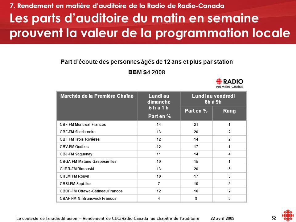 Le contexte de la radiodiffusion – Rendement de CBC/Radio-Canada au chapitre de lauditoire 22 avril 2009 52 Les parts dauditoire du matin en semaine prouvent la valeur de la programmation locale Marchés de la Première ChaîneLundi au dimanche 5 h à 1 h Part en % Lundi au vendredi 6h à 9h Part en %Rang CBF-FM Montréal Francos14211 CBF-FM Sherbrooke13202 CBF-FM Trois-Rivières12142 CBV-FM Québec12171 CBJ-FM Saguenay11144 CBGA-FM Matane-Gaspésie-Iles10151 CJBR-FM Rimouski13203 CHLM-FM Rouyn10173 CBSI-FM Sept-Iles7103 CBOF-FM Ottawa-Gatineau Francos12162 CBAF-FM N.