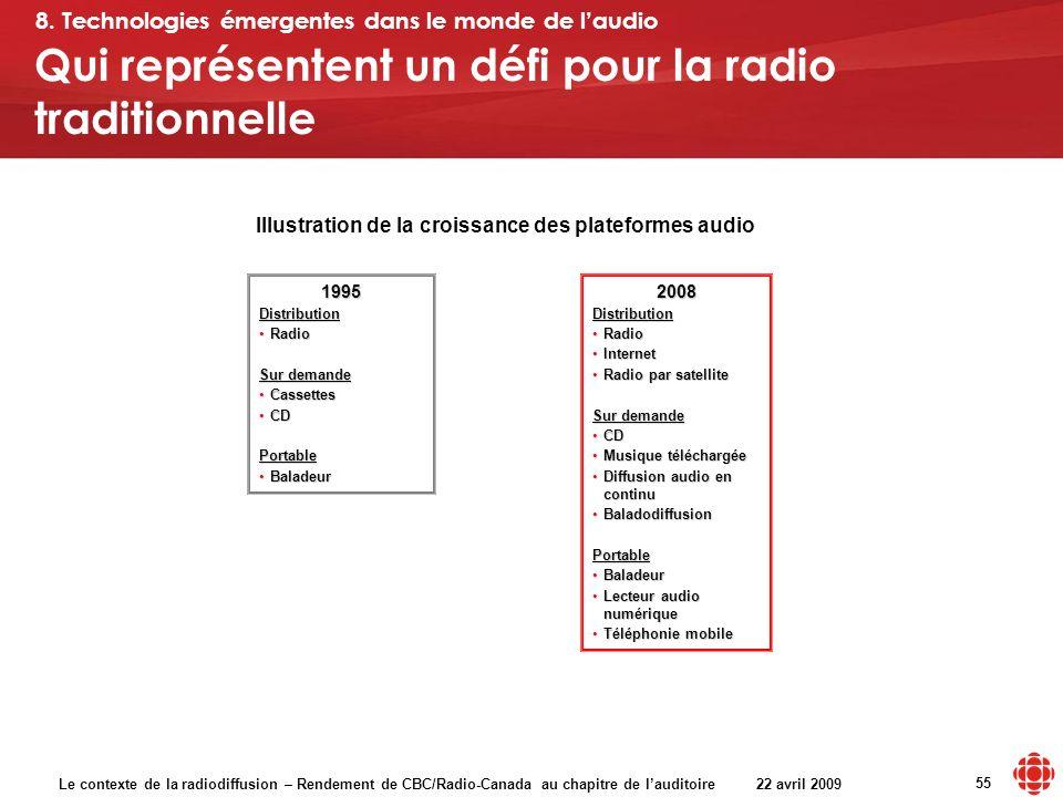 Le contexte de la radiodiffusion – Rendement de CBC/Radio-Canada au chapitre de lauditoire 22 avril 2009 55 Qui représentent un défi pour la radio tra