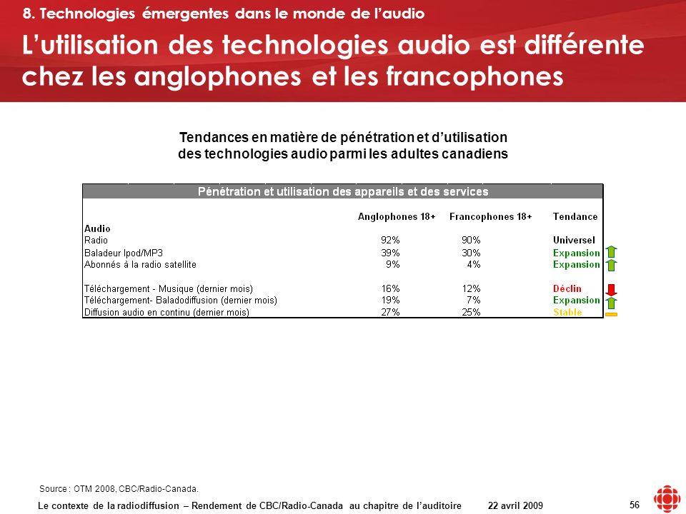 Le contexte de la radiodiffusion – Rendement de CBC/Radio-Canada au chapitre de lauditoire 22 avril 2009 56 Lutilisation des technologies audio est di