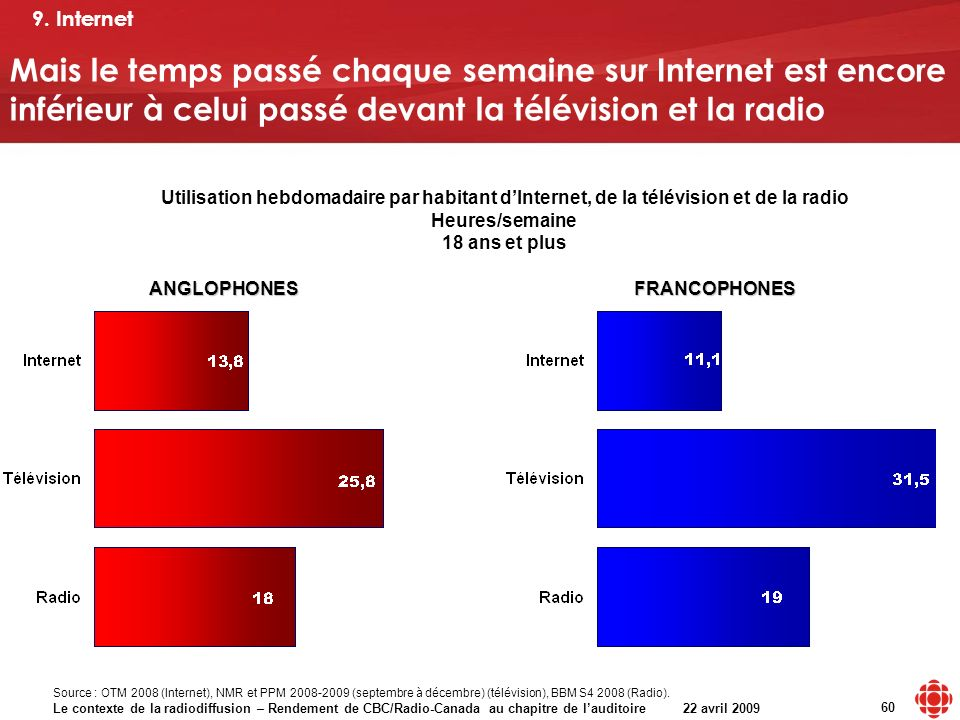 Le contexte de la radiodiffusion – Rendement de CBC/Radio-Canada au chapitre de lauditoire 22 avril 2009 60 Mais le temps passé chaque semaine sur Internet est encore inférieur à celui passé devant la télévision et la radio ANGLOPHONESFRANCOPHONES Utilisation hebdomadaire par habitant dInternet, de la télévision et de la radio Heures/semaine 18 ans et plus Source : OTM 2008 (Internet), NMR et PPM 2008-2009 (septembre à décembre) (télévision), BBM S4 2008 (Radio).