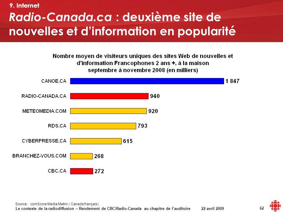 Le contexte de la radiodiffusion – Rendement de CBC/Radio-Canada au chapitre de lauditoire 22 avril 2009 62 Source : comScore Media Metrix ( Canada français).