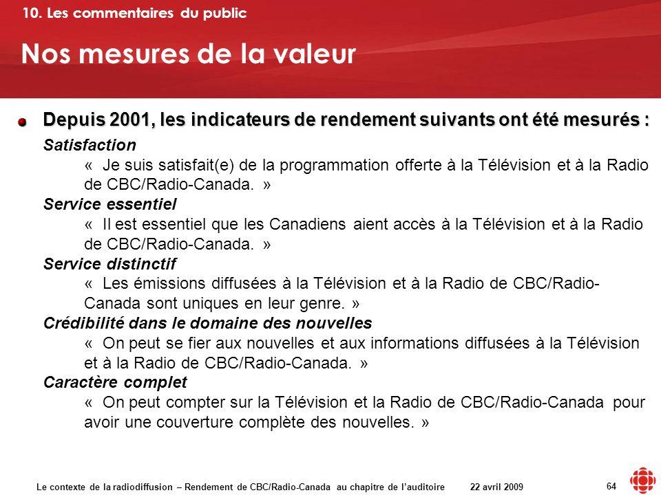 Le contexte de la radiodiffusion – Rendement de CBC/Radio-Canada au chapitre de lauditoire 22 avril 2009 64 Nos mesures de la valeur Depuis 2001, les indicateurs de rendement suivants ont été mesurés : Satisfaction « Je suis satisfait(e) de la programmation offerte à la Télévision et à la Radio de CBC/Radio-Canada.