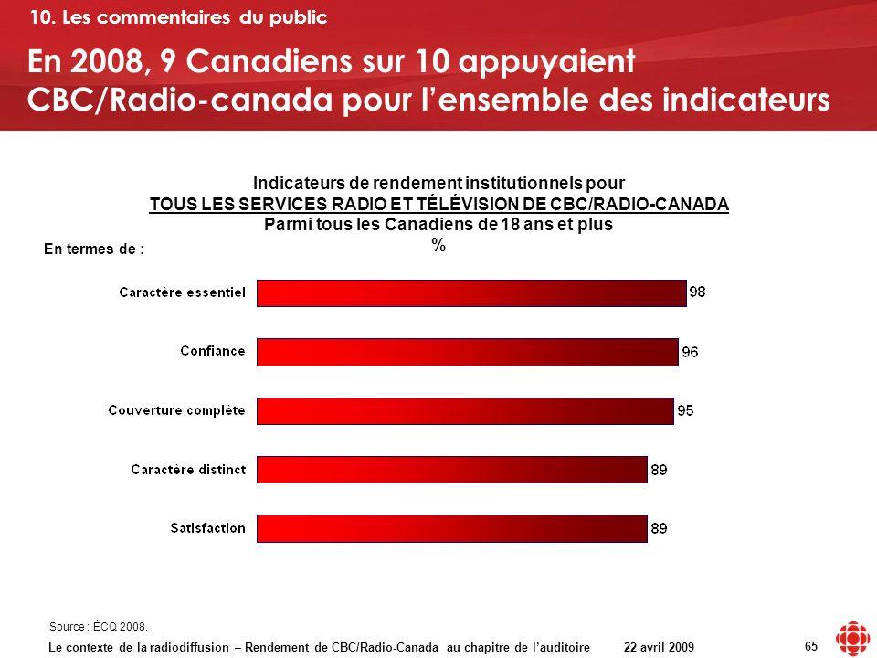 Le contexte de la radiodiffusion – Rendement de CBC/Radio-Canada au chapitre de lauditoire 22 avril 2009 65 En termes de : Indicateurs de rendement in
