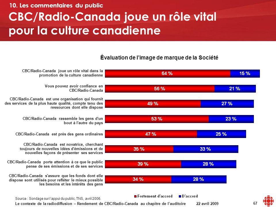 Le contexte de la radiodiffusion – Rendement de CBC/Radio-Canada au chapitre de lauditoire 22 avril 2009 67 CBC/Radio-Canada joue un rôle vital pour la culture canadienne Évaluation de limage de marque de la Société 10.