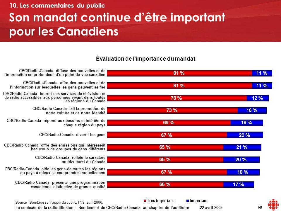 Le contexte de la radiodiffusion – Rendement de CBC/Radio-Canada au chapitre de lauditoire 22 avril 2009 68 Son mandat continue dêtre important pour l