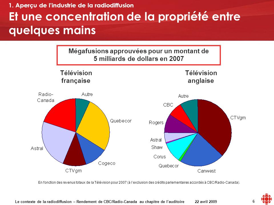 Le contexte de la radiodiffusion – Rendement de CBC/Radio-Canada au chapitre de lauditoire 22 avril 2009 6 Et une concentration de la propriété entre