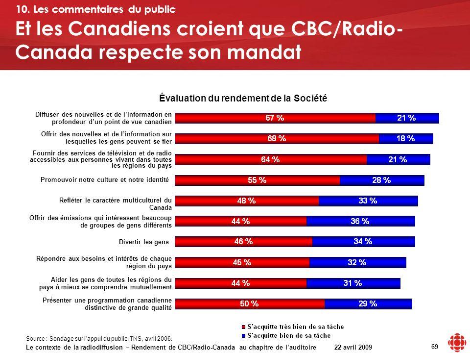 Le contexte de la radiodiffusion – Rendement de CBC/Radio-Canada au chapitre de lauditoire 22 avril 2009 69 Et les Canadiens croient que CBC/Radio- Canada respecte son mandat Évaluation du rendement de la Société 10.