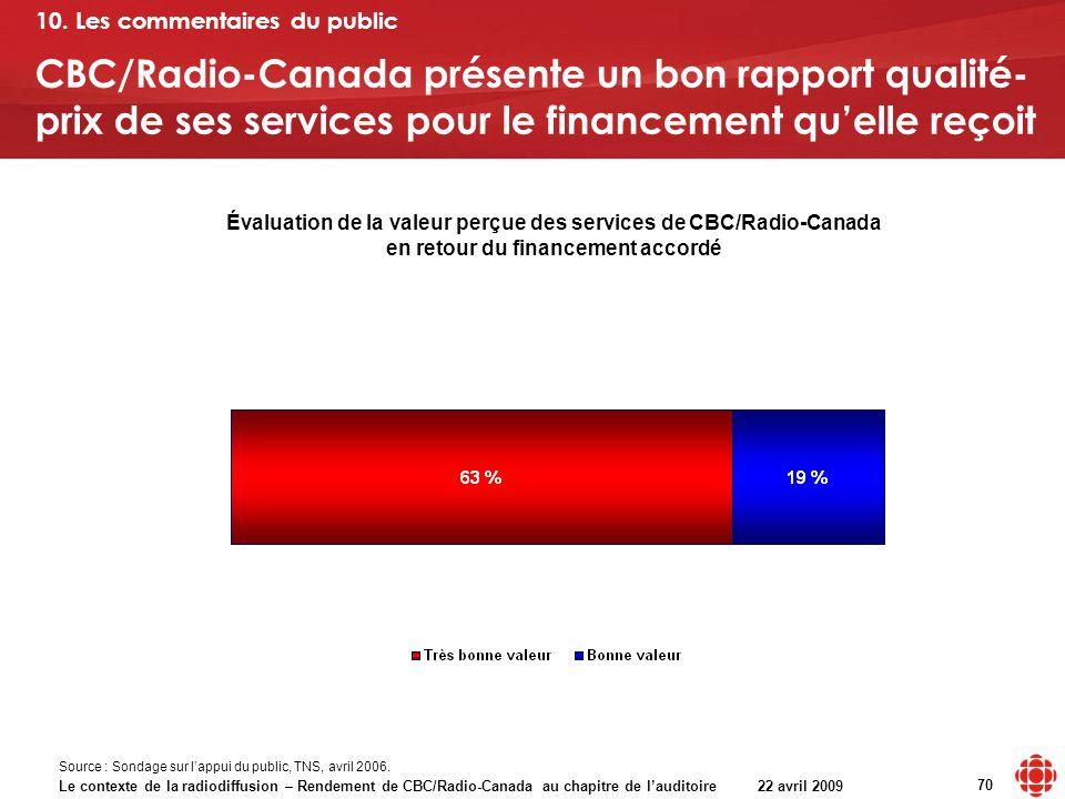 Le contexte de la radiodiffusion – Rendement de CBC/Radio-Canada au chapitre de lauditoire 22 avril 2009 70 CBC/Radio-Canada présente un bon rapport qualité- prix de ses services pour le financement quelle reçoit Évaluation de la valeur perçue des services de CBC/Radio-Canada en retour du financement accordé 10.