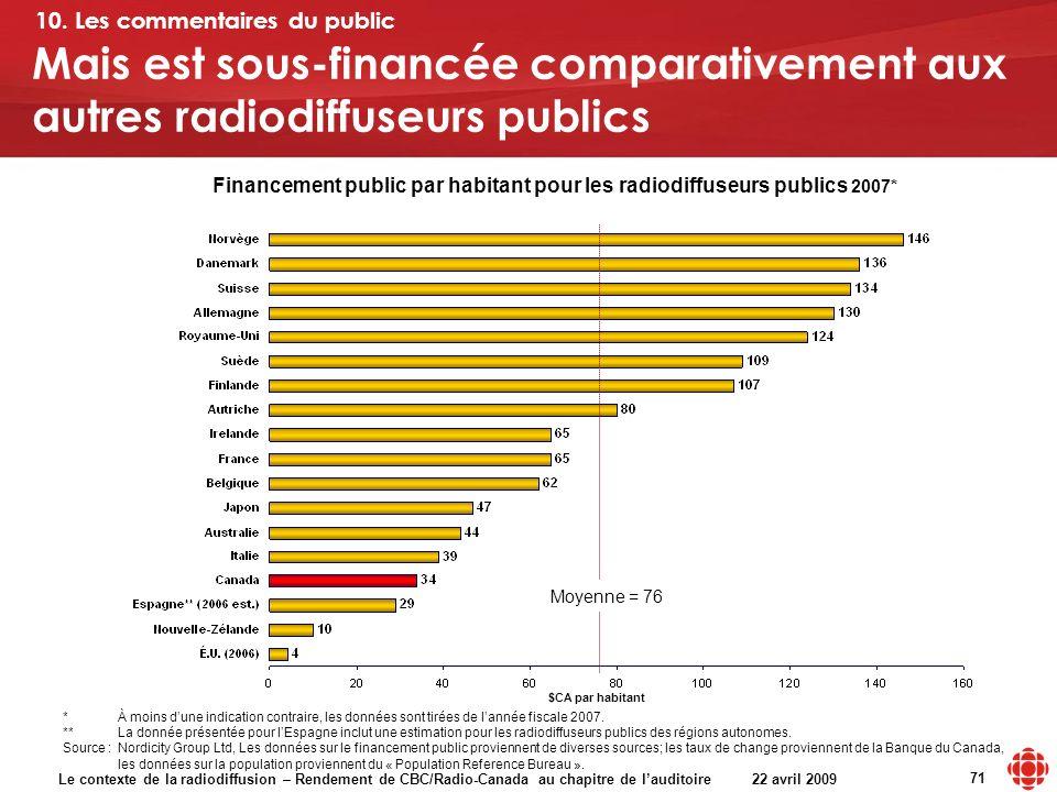 Le contexte de la radiodiffusion – Rendement de CBC/Radio-Canada au chapitre de lauditoire 22 avril 2009 71 Financement public par habitant pour les radiodiffuseurs publics 2007* Mais est sous-financée comparativement aux autres radiodiffuseurs publics 10.