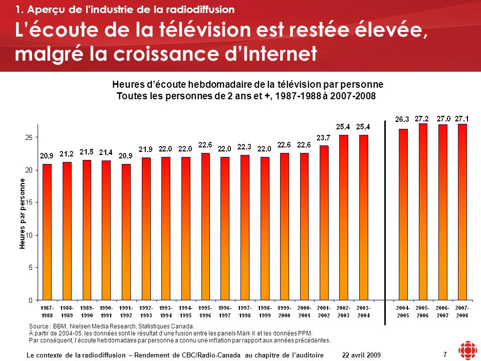 Le contexte de la radiodiffusion – Rendement de CBC/Radio-Canada au chapitre de lauditoire 22 avril 2009 7 Source : BBM, Nielsen Media Research, Statistiques Canada.