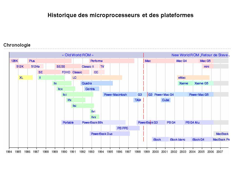 Historique des microprocesseurs et des plateformes