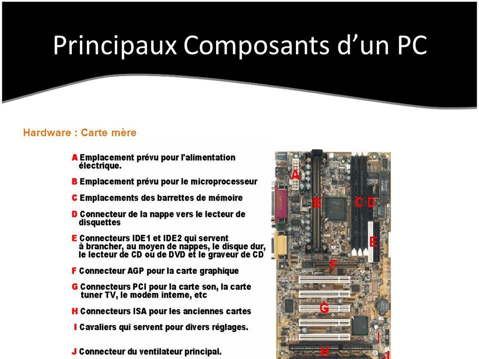Principaux Composants dun PC Hardware : Carte mère