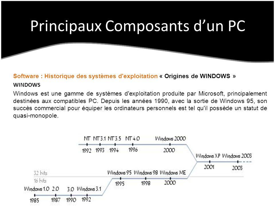 Principaux Composants dun PC Software : Historique des systèmes d exploitation « Origines de WINDOWS » WINDOWS Windows est une gamme de systèmes d exploitation produite par Microsoft, principalement destinées aux compatibles PC.