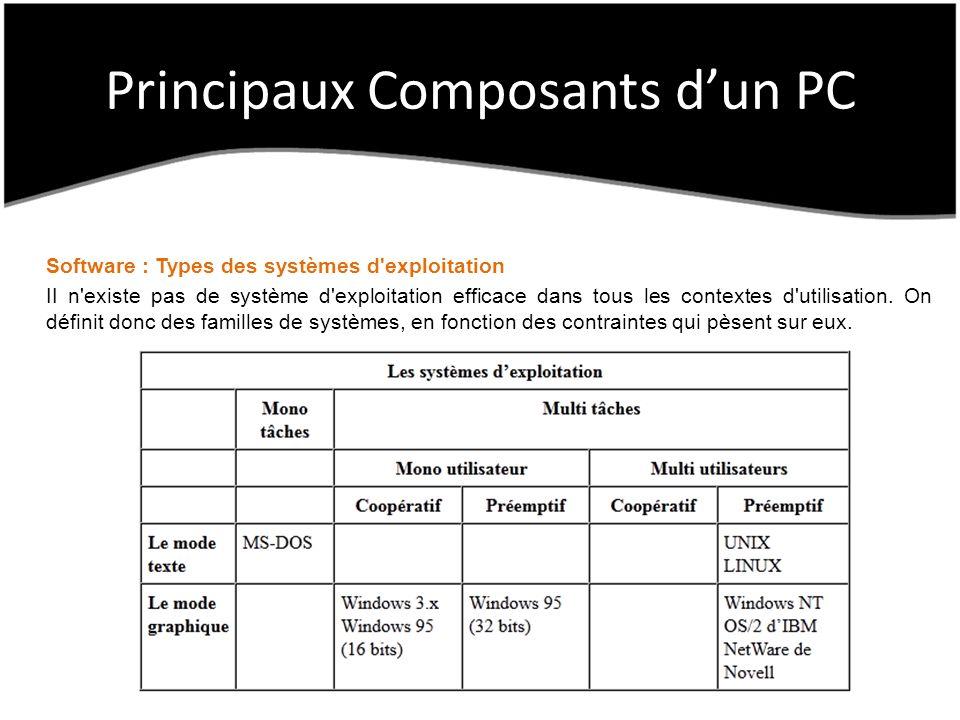 Principaux Composants dun PC Software : Types des systèmes d exploitation II n existe pas de système d exploitation efficace dans tous les contextes d utilisation.