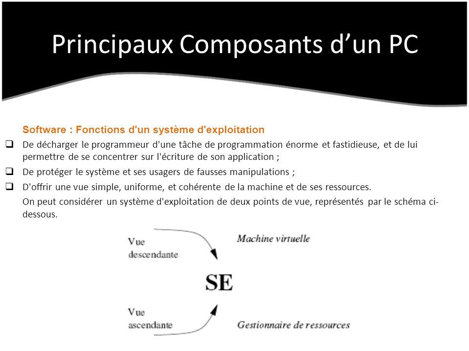 Principaux Composants dun PC Software : Fonctions d'un système d'exploitation De décharger le programmeur d'une tâche de programmation énorme et fasti