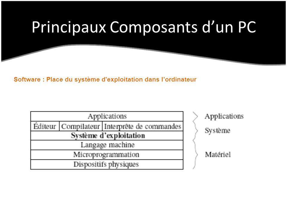 Principaux Composants dun PC Software : Place du système d exploitation dans lordinateur