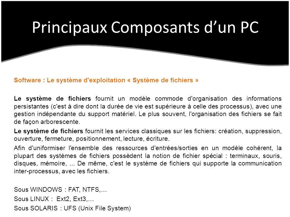 Principaux Composants dun PC Software : Le système d exploitation « Système de fichiers » Le système de fichiers fournit un modèle commode d organisation des informations persistantes (c est à dire dont la durée de vie est supérieure à celle des processus), avec une gestion indépendante du support matériel.