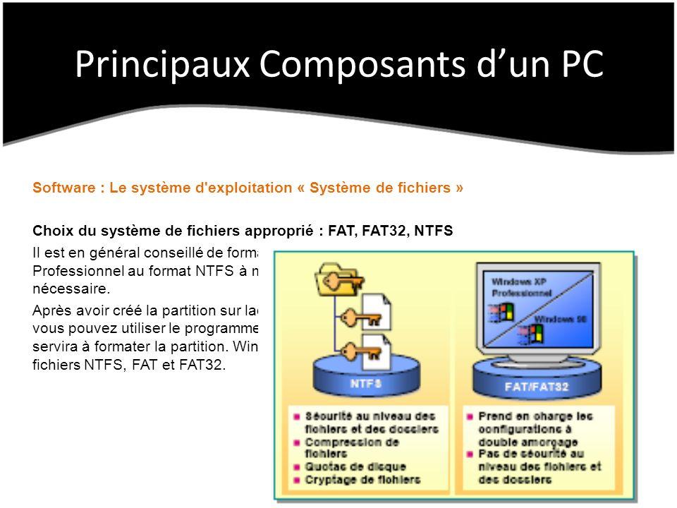 Principaux Composants dun PC Software : Le système d exploitation « Système de fichiers » Choix du système de fichiers approprié : FAT, FAT32, NTFS Il est en général conseillé de formater la partition sur laquelle vous installez Windows XP Professionnel au format NTFS à moins qu une configuration à double amorçage ne s avère nécessaire.
