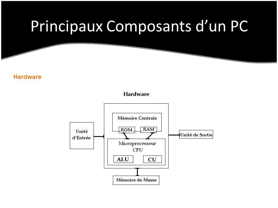 Principaux Composants dun PC Hardware