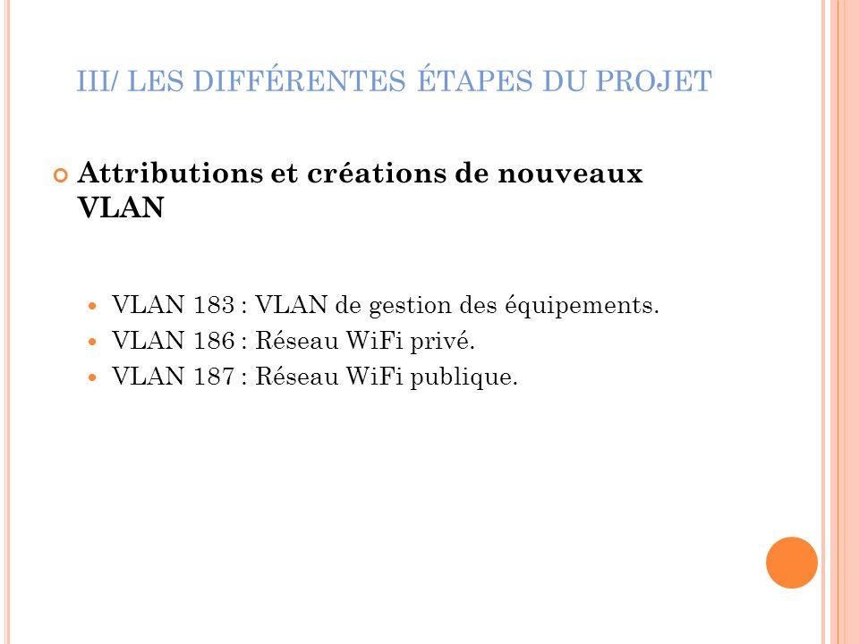 III/ LES DIFFÉRENTES ÉTAPES DU PROJET Attributions et créations de nouveaux VLAN VLAN 183 : VLAN de gestion des équipements. VLAN 186 : Réseau WiFi pr