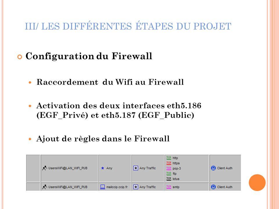 III/ LES DIFFÉRENTES ÉTAPES DU PROJET Configuration du Firewall Raccordement du Wifi au Firewall Activation des deux interfaces eth5.186 (EGF_Privé) e