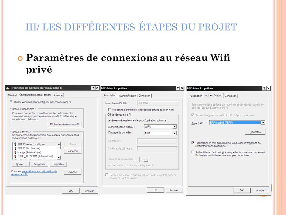 III/ LES DIFFÉRENTES ÉTAPES DU PROJET Paramètres de connexions au réseau Wifi privé