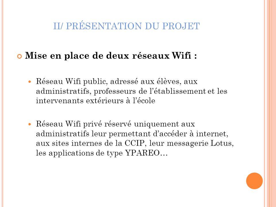 II/ PRÉSENTATION DU PROJET Mise en place de deux réseaux Wifi : Réseau Wifi public, adressé aux élèves, aux administratifs, professeurs de létablissem
