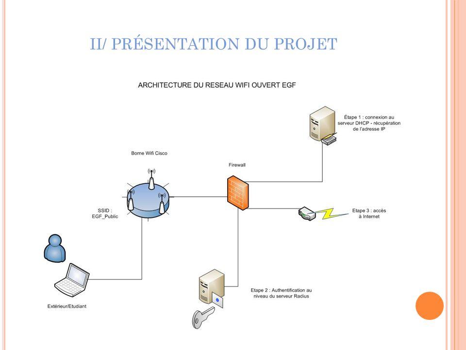 III/ M ISSION Q UOTIDIENNE Utilisation de SYSPREP pour le déploiement massif et automatisé de postes (Windows XP) Utilisation de lActive Directory pour la gestion des comptes, droits, accès, service dimpression… Installation de nouveaux serveurs (IBM x3650) sous Windows serveur 2008 R2 (Hyper-V) Support utilisateur : exemples dinterventions Installation de nouveaux logiciels Problèmes de connexions réseau, internet, lotus… Installation imprimantes ou scanners en local Problème de synchronisation avec PDA Problèmes matériels