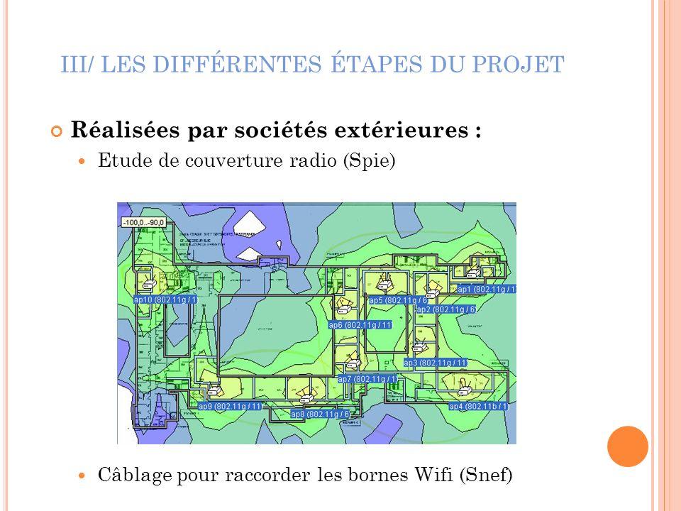 III/ LES DIFFÉRENTES ÉTAPES DU PROJET Réalisées par sociétés extérieures : Etude de couverture radio (Spie) Câblage pour raccorder les bornes Wifi (Sn
