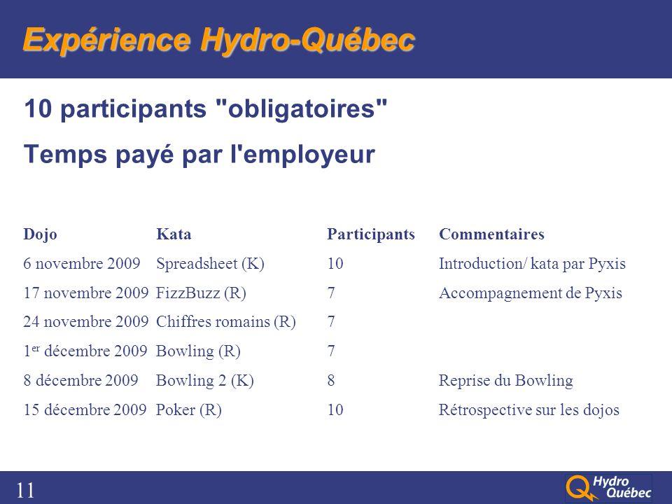11 Expérience Hydro-Québec 10 participants obligatoires Temps payé par l employeur DojoKataParticipantsCommentaires 6 novembre 2009Spreadsheet (K)10Introduction/ kata par Pyxis 17 novembre 2009FizzBuzz (R)7Accompagnement de Pyxis 24 novembre 2009Chiffres romains (R)7 1 er décembre 2009Bowling (R)7 8 décembre 2009Bowling 2 (K)8Reprise du Bowling 15 décembre 2009Poker (R)10Rétrospective sur les dojos