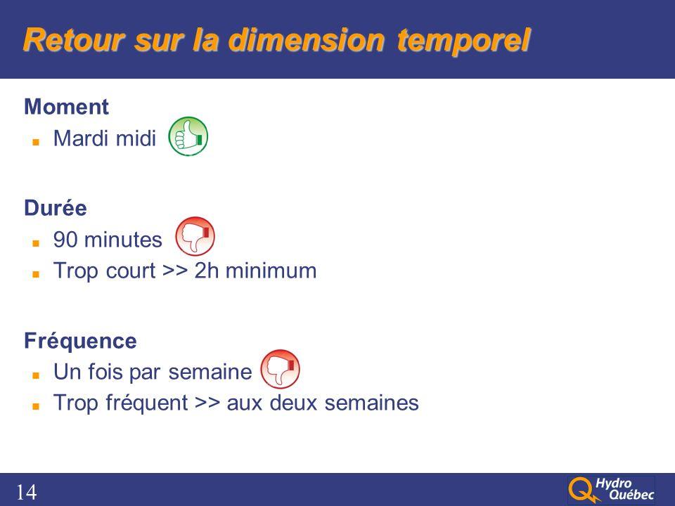 14 Retour sur la dimension temporel Moment Mardi midi Durée 90 minutes Trop court >> 2h minimum Fréquence Un fois par semaine Trop fréquent >> aux deux semaines