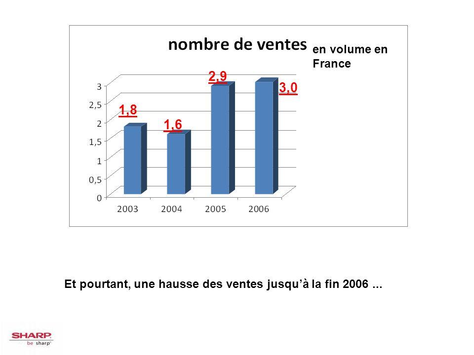 1,8 1,6 2,9 3,0 en volume en France Et pourtant, une hausse des ventes jusquà la fin 2006...