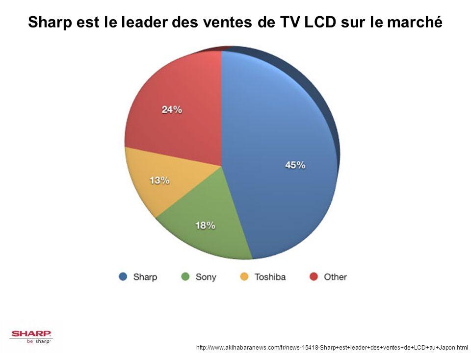http://www.akihabaranews.com/fr/news-15418-Sharp+est+leader+des+ventes+de+LCD+au+Japon.html Sharp est le leader des ventes de TV LCD sur le marché