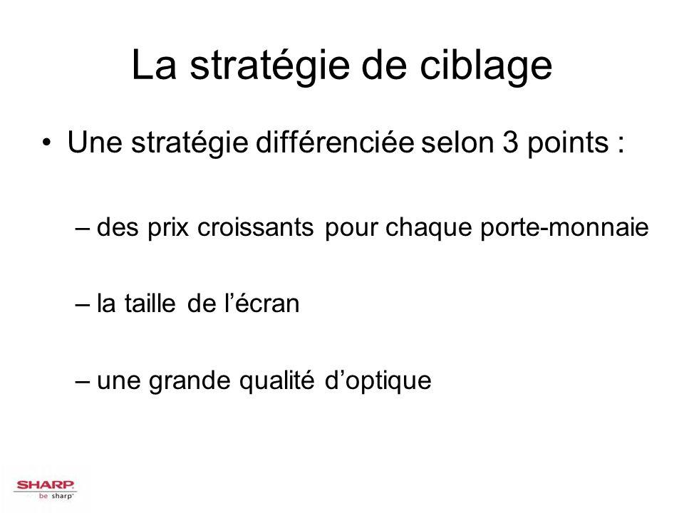 La stratégie de ciblage Une stratégie différenciée selon 3 points : –des prix croissants pour chaque porte-monnaie –la taille de lécran –une grande qu