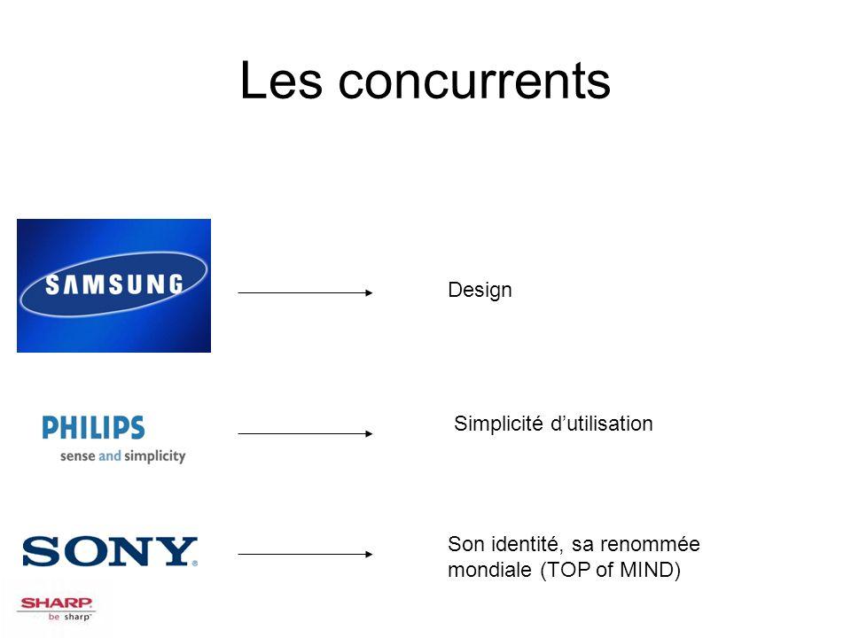 Les concurrents Design Simplicité dutilisation Son identité, sa renommée mondiale (TOP of MIND)