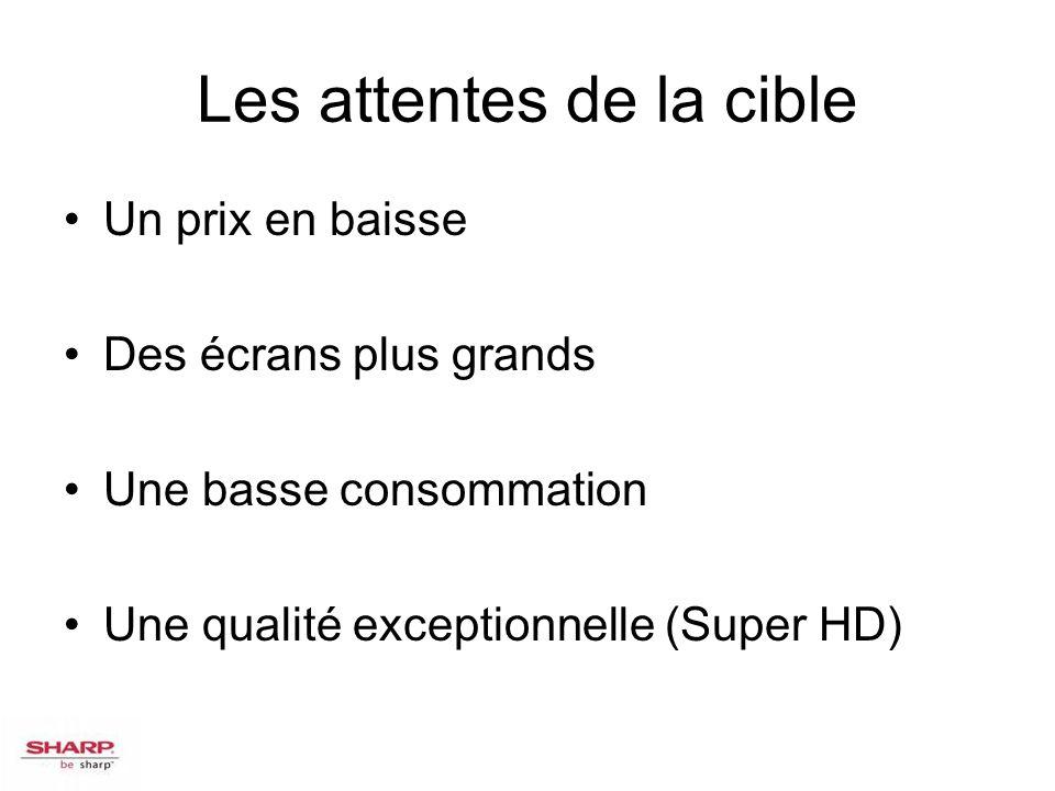 Les attentes de la cible Un prix en baisse Des écrans plus grands Une basse consommation Une qualité exceptionnelle (Super HD)