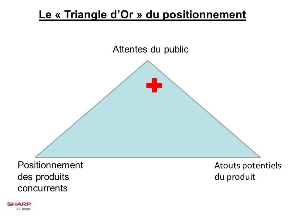 Attentes du public Positionnement des produits concurrents Atouts potentiels du produit Le « Triangle dOr » du positionnement
