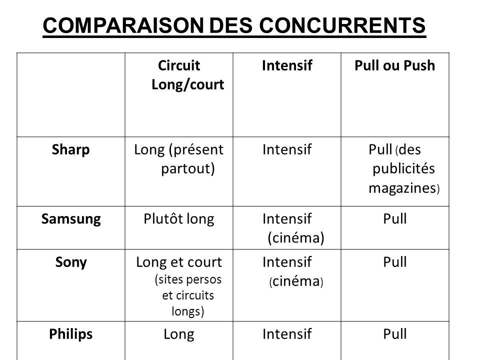 Circuit Long/court IntensifPull ou Push SharpLong (présent partout) IntensifPull ( des publicités magazines ) SamsungPlutôt longIntensif (cinéma) Pull